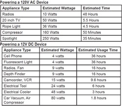 Estimated run times for specific AC and DC device types when using the Schumacher PP-2200 Portable Outdoor Power Unit