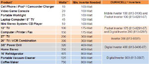 Application chart for Duracell Digital Power Inverters