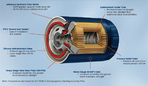 Illustration describing the components of the Bosch DistancePlus high-performance oil filter