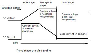 Graphic explaining 3-stage charging