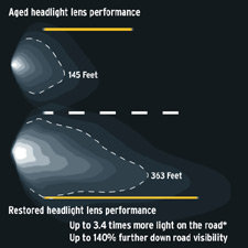 An illustration detailing estimated results using the Sylvania Headlight Restoration Kit