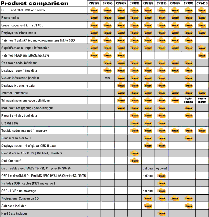 Actron diagnostic tool product comparision chart