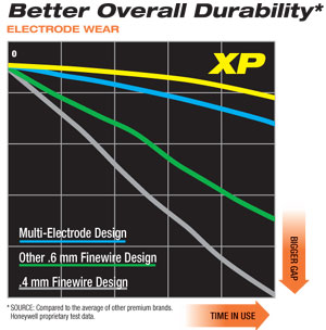 Graphic detailing the Autolite XP Xtreme Performance spark plug's superior resistance against electrode wear