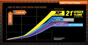 Graphic comparing the Autolite XP Xtreme Performance flame kernal to competing spark plugs