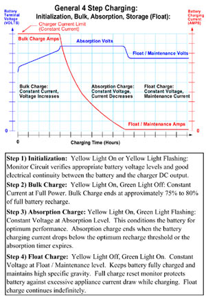The 4-step charging cycle detailed for the Deltran Battery Tender Plus 12-volt/1.25-amp Battery Charger True Gel Cell model