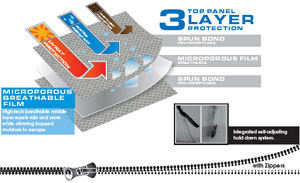 Graphic demonstrating the three layer top panel construction of the Camco Ultraguard Slide-in Camper Cover