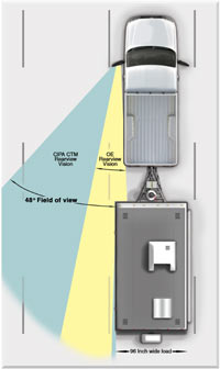 An illustration of the increase in rearview visibility of a truck with travel when using CIPA Custom Towing Mirrors