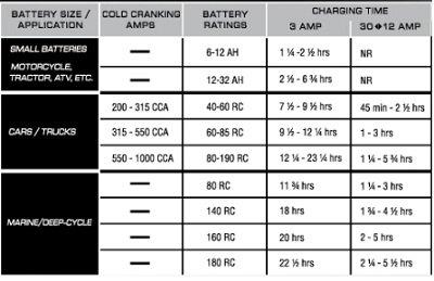 Schumacher Battery Chargers Online