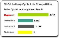 Compack battery life chart