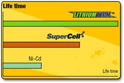 LithiumTech battery life chart