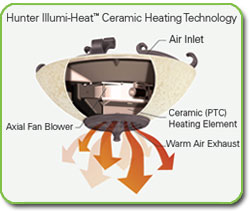 Ceramic Heating Technology