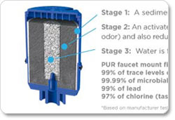 Three-Stage Filter Technology Chart