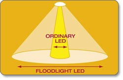 Floodlight LED Technolgoy
