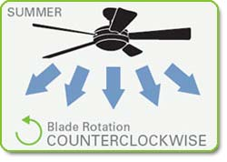 Hunter Sontera 52-Inch Ceiling Fan