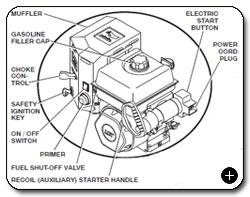 Save 120 10 poulan pro pr624es 24 inch 208cc lct gas powered two