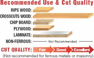Recommended Use and Cut Quality