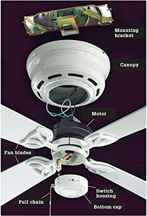 Bracket-mounted ceiling fans (left) are hung directly from a mounting ...