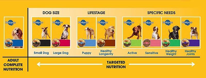 Dentastix Commercial Dog Breed