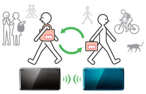 Graphic illustrating the information sharing capabilities of StreetPass functionality for Nintendo 3DS