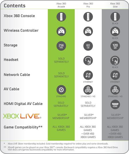 Xbox 360 Console Chooser
