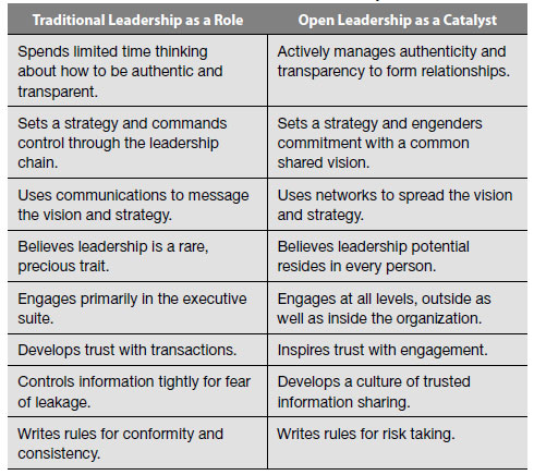leadership traits behaviors and styles essay Leadership traits, behaviors, and styles case customer | august 28, 2016 one of the most surprising recent success stories in the corporate world is the rapid turnaround of chrysler under the leadership of ceo sergio marchionne.
