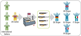 Fulfil orders on all of Amazons European Marketplaces