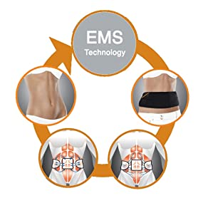 Electrical Muscle Stimulation Technology Explained