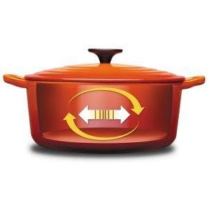 Le Creuset Cast Iron Casserole Oven Effect