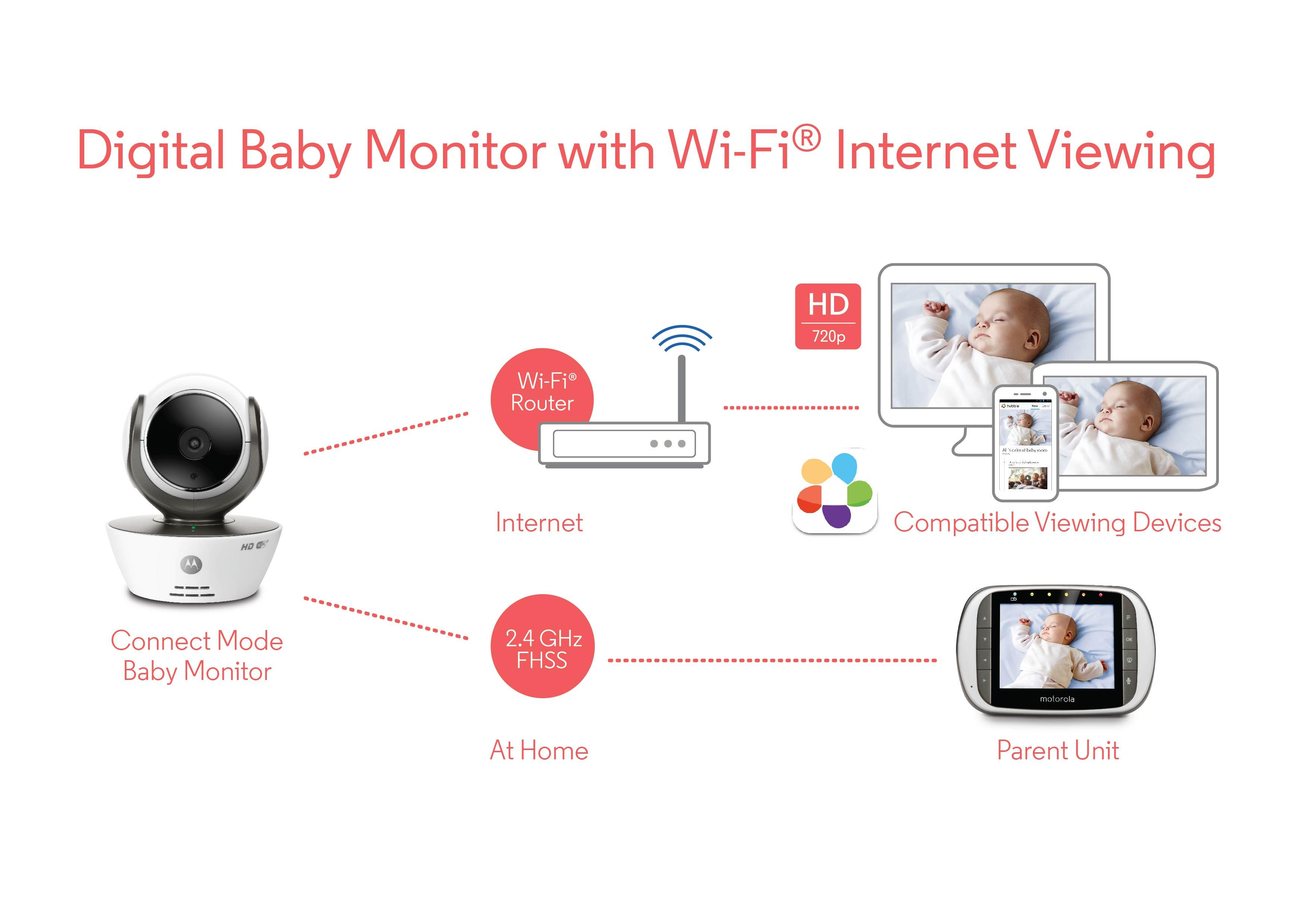 motorola mbp853 connect wi fi hd video baby monitor baby. Black Bedroom Furniture Sets. Home Design Ideas