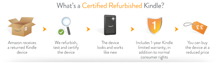 What's a Certified Refurbished Kindle