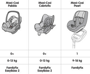 Maxi-Cosi car seat to car sear base compatibility
