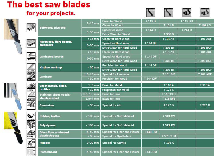Which jigsaw blade to use for wood