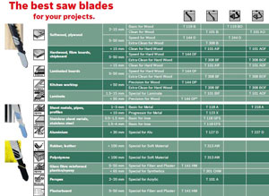 The best saw blades for your jigsaw project.