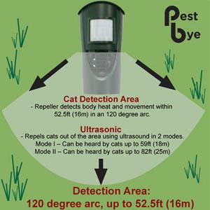 Ultrasonic detection range: 16m in 120 degree arc