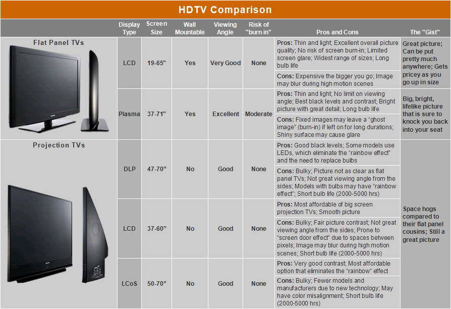 Tv Sizes Comparison Chart >> Amazon.co.uk: HDTV guide
