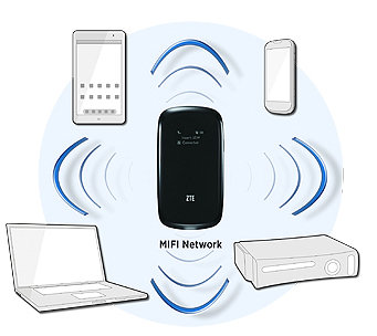 ZTE MF60 Mifi Router 21.6Mbps Up to 8 Users I Jual ZTE MF60 Mifi Jogja Murah