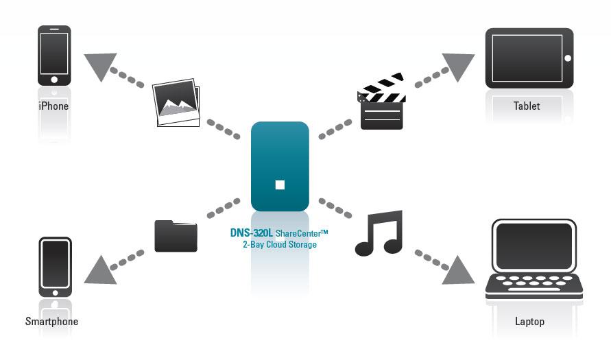 Link ShareCenter 2 Bay Cloud Network Storage Enclosure