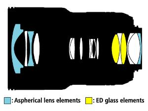 Image contains a diagram showing a cross-section through the lens and the shape and position of the lens elements.