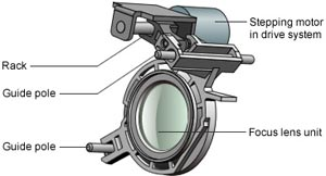 A screw unit integrated with the motor shaft moves the  focus lens directly, without the need for relay gears or cams