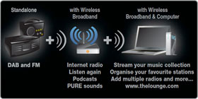 Listen to DAB radio, or connect to Wi-Fi network and listen to internet radio or streamed music