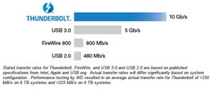 See the difference between Thunderbolt and USB transfer speeds.