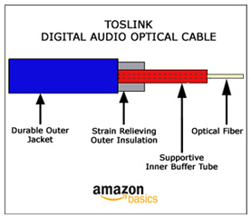 Toslink digital ausio optical cable diagram