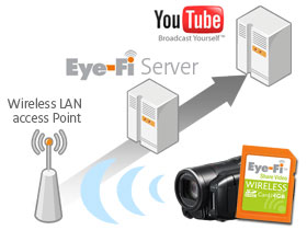 With Eye-Fi Video cards you can upload direct to the web without the need for a PC.