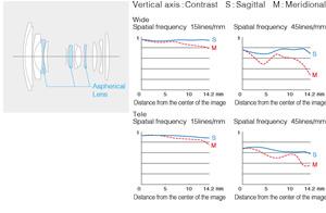 Lens MTF charts