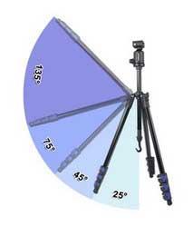 Triad 40 lite - 25°/ 45° / 75° / 135°
