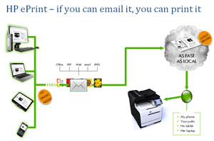 HP ePrint – If you can email it, you can print it