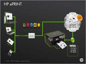 HP ePrint technology