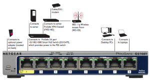 GS108T Diagram
