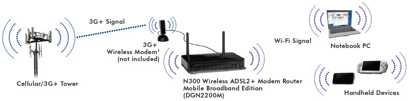an introduction to the comparison of dsl digital subscriber line and cable modem (iii) leased connection (iv) dsl (v) cable modem connection  the major  difference between shell and tcp/ip account is that, shell account  digital  subscriber line (dsl) is a family of technologies that provides digital.