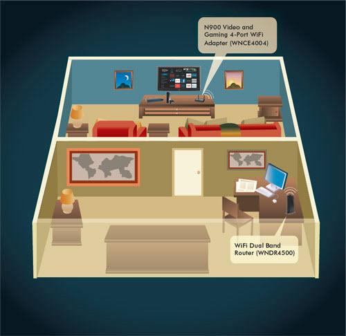Box Eld Bands: NETGEAR WNCE4004-100UKS N900 Universal 4 Port Smart TV